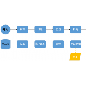 管家婆工贸PRO磁性软纱门生产企业方案