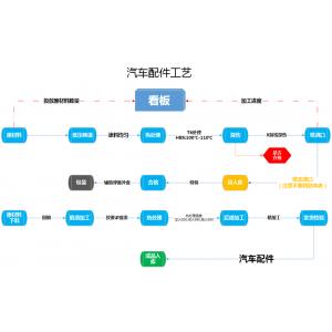 【汽配行业】管家婆工贸PRO汽配生产企业案例